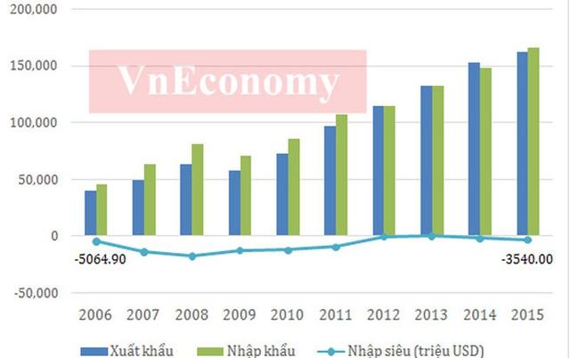 Năm 2015, lần đầu tiên chi ngân sách nhà nước đã vượt 1,2 triệu tỷ đồng. Năm qua, Chính phủ đã bổ sung số thực hiện vốn ODA tăng 30.000 tỷ đồng, tăng bội chi ngân sách nhà nước lên mức 6,11%GDP.  Trong 10 năm qua, mức thu ngân sách đã tăng khoảng 3,5 lần, trong khi mức chi thì tăng khoảng 4 lần. Trong khi đó, lạm phát trong những năm qua đã giảm tốc mạnh mà đỉnh điểm là mức tăng 0,63% trong năm 2015.  Trong giai đoạn 2006-2011, mức lạm phát năm 2008 và 2011 cho thấy những bất ổn đỉnh điểm khó khăn nền kinh tế trước cuộc khủng hoảng tài chính toàn cầu tác động đến kinh tế Việt Nam.  Bên cạnh đó, việc điều hành chính sách chưa đủ phù hợp cũng là nguyên nhân khiến lạm phát cao. Để ổn định lạm phát, Việt Nam đã phải nhiều năm đặt mục tiêu ổn định kinh tế vĩ mô lên hàng đầu khiến tốc độ tăng trưởng kinh tế nhiều năm liền ở mức thấp - Nguồn: Tổng cục Thống kê.          10 năm qua, năng suất lao động đã có sự tăng trưởng khá mạnh, từ mức hơn 22 triệu đồng/người thì sau 10 năm đã lên gần 80 triệu đồng/người. Cùng với sự phát triển kinh tế, năng suất lao động xã hội của nước ta cũng được nâng lên nhưng vẫn ở mức thấp so với các nước trong khu vực.  Tuy nhiên, xét về tốc độ tăng năng suất lao động xã hội, Việt Nam là nước có tốc tăng năng suất lao động cao hơn nhiều so với Indonesia, Hàn Quốc và Thái Lan - Nguồn: Tổng cục Thống kê.          Theo số liệu của Tổng cục Thống kê, tỷ lệ thất nghiệp ở Việt Nam trong suốt 10 năm qua đều có xu hướng giảm và đều dưới 5,4%. Đây là mức thấp nếu so với nhiều nền kinh tế trên thế giới.  Tuy tỷ lệ thất nghiệp không cao (tỷ lệ thất nghiệp chung trong độ tuổi lao động hiện nay khoảng 2,2%, trong đó khu vực thành thị 3,6%), nhưng xét về góc độ vị thế việc làm thì lao động Việt Nam chủ yếu là làm các công việc gia đình hoặc tự làm các công việc này thường có thu nhập thấp, bấp bênh, không ổn định.  Trong khi đó, lực lượng lao động từ 15 tuổi trở lên đã vượt 50 triệu người kể từ năm 2010. Đây là là điều kiện tốt cho quá trình phát triển kinh tế