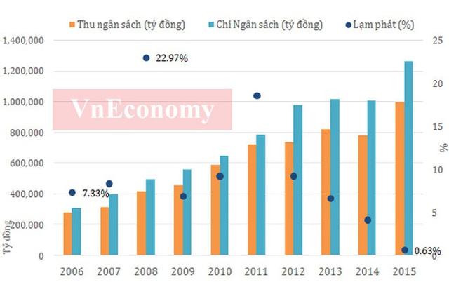 10 năm qua, năng suất lao động đã có sự tăng trưởng khá mạnh, từ mức hơn 22 triệu đồng/người thì sau 10 năm đã lên gần 80 triệu đồng/người. Cùng với sự phát triển kinh tế, năng suất lao động xã hội của nước ta cũng được nâng lên nhưng vẫn ở mức thấp so với các nước trong khu vực.  Tuy nhiên, xét về tốc độ tăng năng suất lao động xã hội, Việt Nam là nước có tốc tăng năng suất lao động cao hơn nhiều so với Indonesia, Hàn Quốc và Thái Lan - Nguồn: Tổng cục Thống kê.          Theo số liệu của Tổng cục Thống kê, tỷ lệ thất nghiệp ở Việt Nam trong suốt 10 năm qua đều có xu hướng giảm và đều dưới 5,4%. Đây là mức thấp nếu so với nhiều nền kinh tế trên thế giới.  Tuy tỷ lệ thất nghiệp không cao (tỷ lệ thất nghiệp chung trong độ tuổi lao động hiện nay khoảng 2,2%, trong đó khu vực thành thị 3,6%), nhưng xét về góc độ vị thế việc làm thì lao động Việt Nam chủ yếu là làm các công việc gia đình hoặc tự làm các công việc này thường có thu nhập thấp, bấp bênh, không ổn định.  Trong khi đó, lực lượng lao động từ 15 tuổi trở lên đã vượt 50 triệu người kể từ năm 2010. Đây là là điều kiện tốt cho quá trình phát triển kinh tế với lực lượng lao động dồi dào - Nguồn: Tổng cục Thống kê.          Tỷ lệ hộ nghèo ở Việt Nam liên tục giảm trong thời gian qua, và tới năm 2015 tỷ lệ hộ nghèo đã xuống dưới 5%, từ mức trên 14% năm 2006 - Nguồn: Tổng cục Thống kê.       Số doanh nghiệp và số vốn (tỷ đồng) giai đoạn 2011 - 2015 - Nguồn: Cục Quản lý đăng ký kinh doanh - Bộ Kế hoạch và Đầu tư.  Bài phát biểu đầy cảm xúc của Thủ tướng Nguyễn Tấn Dũng