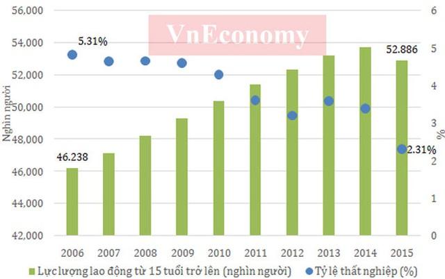 Tỷ lệ hộ nghèo ở Việt Nam liên tục giảm trong thời gian qua, và tới năm 2015 tỷ lệ hộ nghèo đã xuống dưới 5%, từ mức trên 14% năm 2006 - Nguồn: Tổng cục Thống kê.       Số doanh nghiệp và số vốn (tỷ đồng) giai đoạn 2011 - 2015 - Nguồn: Cục Quản lý đăng ký kinh doanh - Bộ Kế hoạch và Đầu tư.  Bài phát biểu đầy cảm xúc của Thủ tướng Nguyễn Tấn Dũng