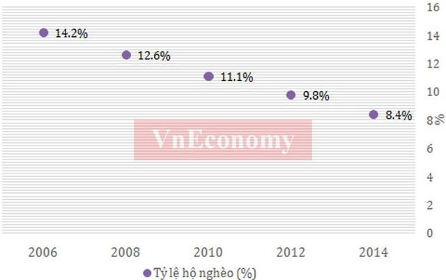Số doanh nghiệp và số vốn (tỷ đồng) giai đoạn 2011 - 2015 - Nguồn: Cục Quản lý đăng ký kinh doanh - Bộ Kế hoạch và Đầu tư.  Bài phát biểu đầy cảm xúc của Thủ tướng Nguyễn Tấn Dũng