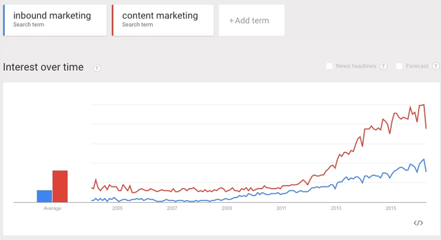 sai lầm trong Digital Marketing với Google Trends