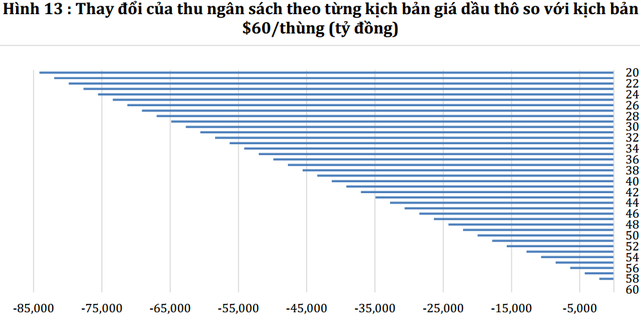 Ở kịch bản tồi tệ nhất, ngân sách có thể sụt giảm gần 85.000 tỉ đồng. Nguồn: VEPR.