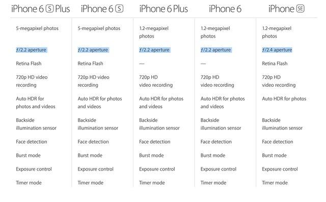 Có thể thấy iPhone SE là chiếc điện thoại duy nhất của Apple đang được sản xuất mà lại sử dụng camera trước với khẩu độ f/2.4. iPhone 6, 6Plus, 6S và 6S Plus đều không sử dụng camera này, mà Apple chả dại gì đi đặt hàng một lô camera với cấu hình thấp hơn. Vậy số camera trước này Apple lấy ở đâu ra. Hãy cùng nhìn bảng thông tin thứ 2: