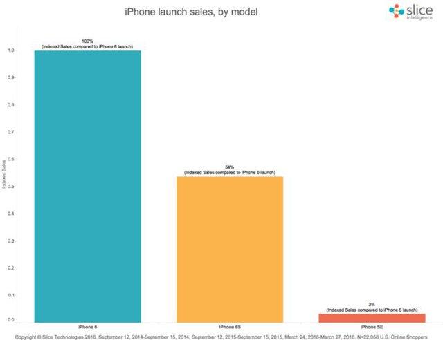Bảng thống kê về doanh số online trong tuần đầu tiên của iPhone SE, iPhone 6S và iPhone 6