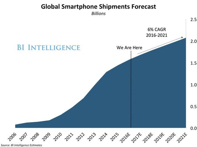 (Biểu đồ dự báo tăng trưởng điện thoại thông minh toàn cầu)