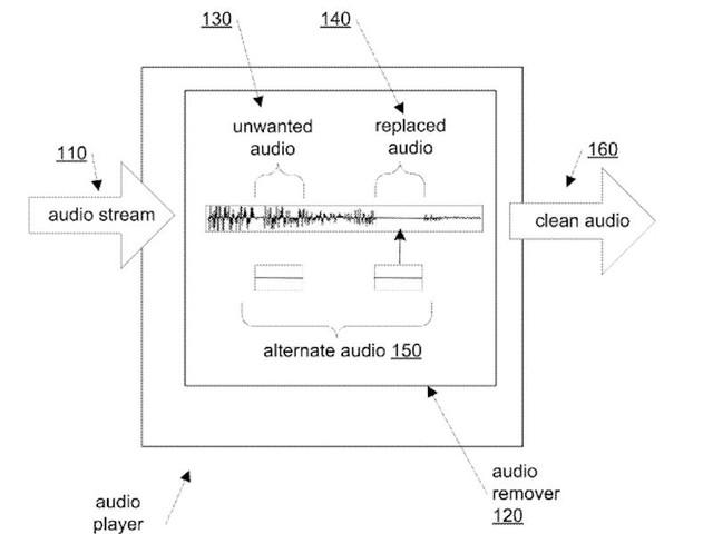 Apple cũng đề cập đến công nghệ phát hiện những cảnh quan hệ tình dục trong những cuốn sách âm thanh và loại bỏ chúng để phù hợp với độc giả là trẻ em.