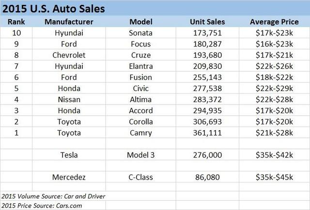 10 mẫu xe bán chạy nhất thị trường Mỹ năm 2015.