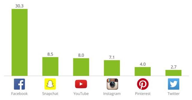 Thời gian sử dụng mạng xã hội trung bình trên điện thoại/người/ngày (Mỹ, quý 4/2015).