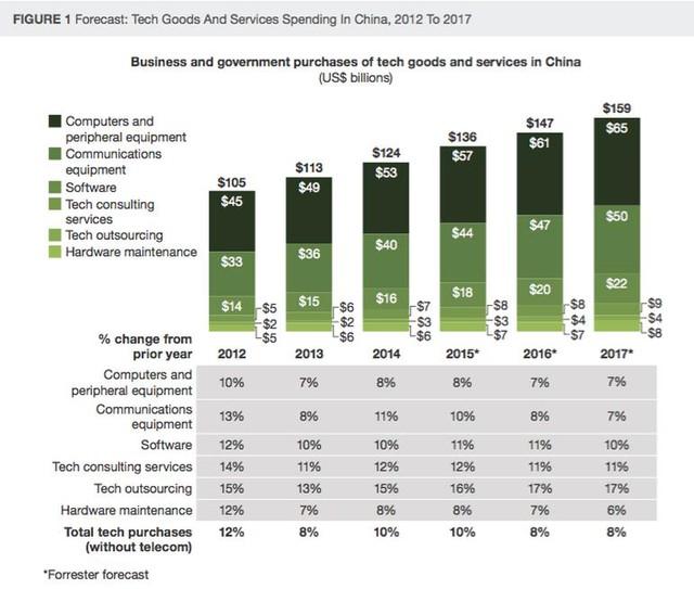 Thống kê chi tiêu của Trung Quốc vào các hàng hóa và dịch vụ công nghệ