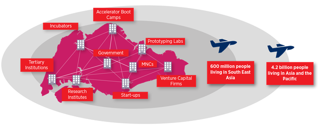 Singapore có sự kết nối chặt chẽ giữa chính phủ, các tập đoàn quốc tế, phòng thí nghiệm, quỹ đầu tư mạo hiểm, startup...qua đó tạo điều kiện cho doanh nghiệp tiếp cận 600 triệu người dùng Đông Nam Á và 4,2 tỷ khách hàng Châu Á