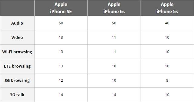 Thời lượng pin ấn tượng của iPhone SE khi so sánh với iPhone 5s và iPhone 6s.