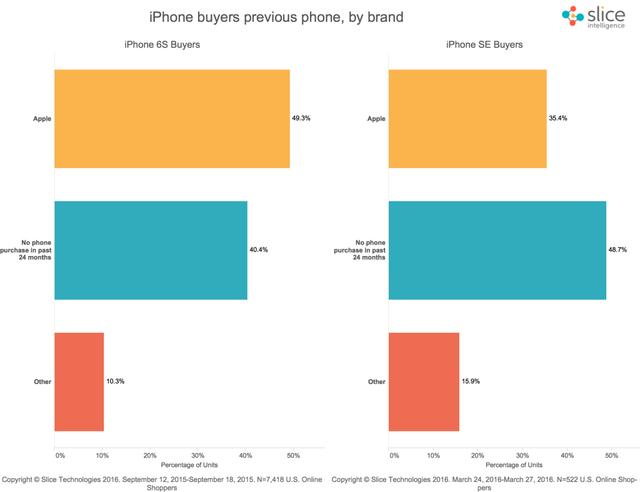 Những con số về tỉ lệ người mua iPhone SE và iPhone 6s, dựa trên nhãn hiệu của chiếc điện thoại mà họ sở hữu trước đó.