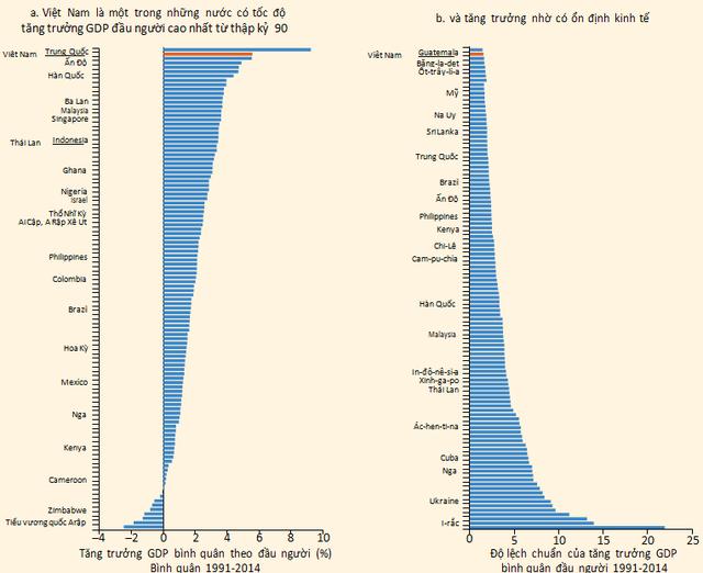 Tốc độ tăng trưởng GDP đầu người của Việt Nam trong suốt 25 năm qua chỉ đứng sau Trung Quốc, mặc dù khoảng cách với đất nước này còn khá xa. Nguồn: Báo cáo Việt Nam 2035.