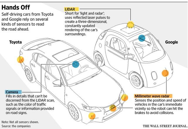 Các dòng xe lái tự động của cả Toyota và Google đều cần những cảm biến để hoạt động