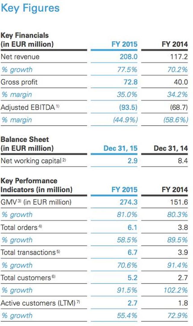 Báo cáo tài chính của Zalora