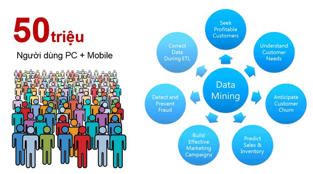 Big Data & Data mining sẽ là giải pháp công nghệ cho thị trường BĐS