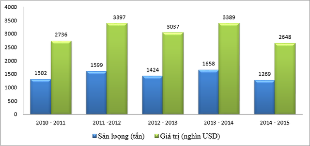 Sản lượng xuất khẩu và tổng giá trị xuất khẩu cà phê 5 niên vụ gần đây.