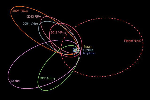 Hình vẽ mô tả quỹ đạo của hành tinh bí ẩn thứ 9 thuộc hệ Mặt Trời.