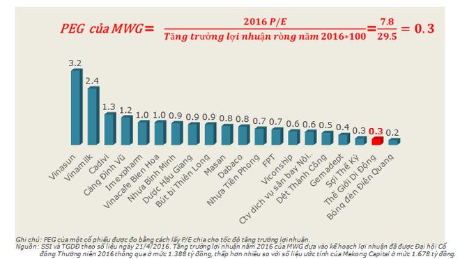 MWG có chỉ số PEG thấp thứ 2 trong số 20 công ty niêm yết lớn nhất thuộc các lĩnh vực không biến động theo chu kỳ kinh tế.