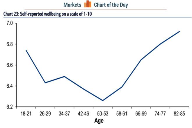 Biểu đồ về khả năng cảm nhận hạnh phúc theo độ tuổi. Nguồn: Business Insider.