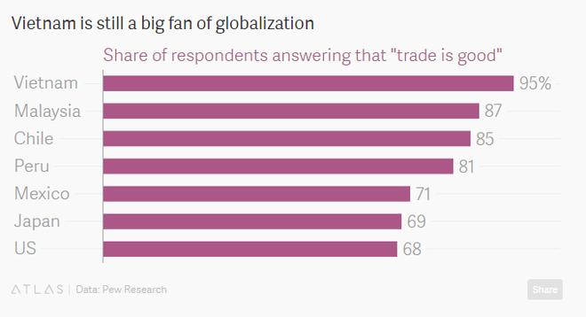 Tỷ lệ người ủng hộ tự do thương mại tại Việt Nam cao nhất trong các thành viên TPP