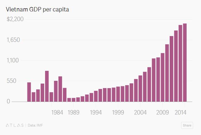 Tỷ lệ GDP bình quân đầu người của Việt Nam (USD)