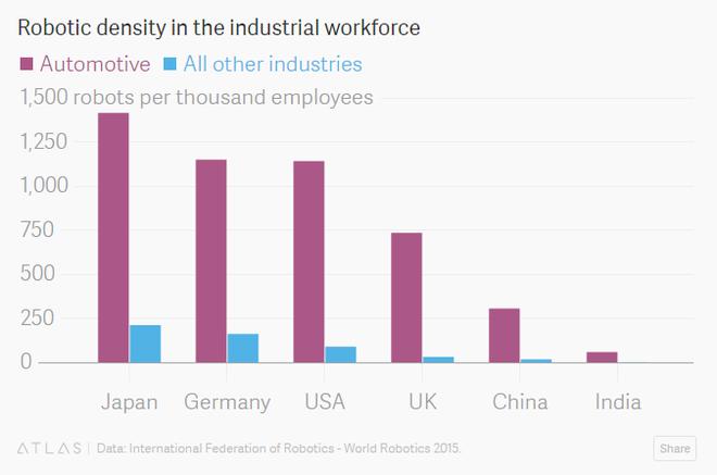 Tỷ lệ sử dụng robot trên 1.000 công nhân tại ngành sản xuất ô tô (đỏ) và các ngành khác (xanh) tại các nước.