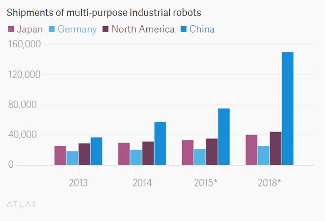 Giao dịch sản phẩm robot công nghiệp tại các nước