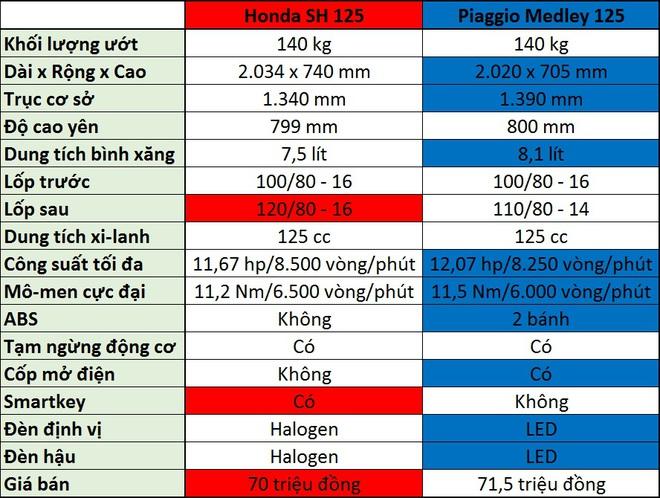So sánh thông số kỹ thuật Honda SH (125) và Piaggio Medley (125).