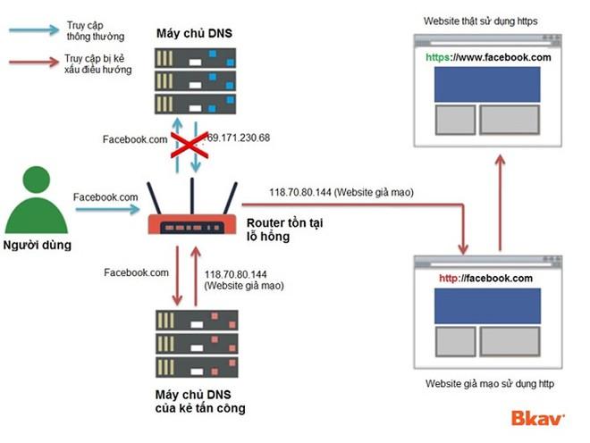 Mô hình tấn công mạng được Bkav mô phỏng.