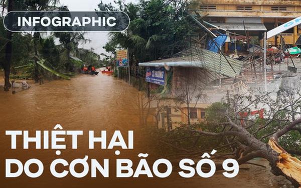 Infographic: Những con số thiệt hại đầy thương tâm tại miền Trung sau khi bão số 9 đổ bộ