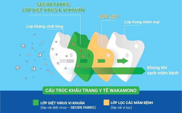 """Giữa lúc toàn cầu loay hoay, một sản phẩm """"made in Vietnam"""" diệt tới 99% virus corona và biến chủng khiến các nhà khoa học thế giới phải sửng sốt"""