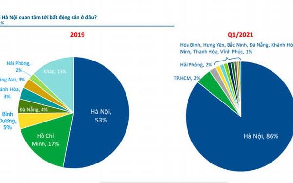 Dòng tiền bất động sản đang đổ dồn về thị trường Hà Nội?