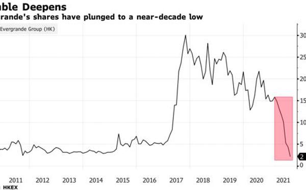 Cổ phiếu Evergrande xuống mức thấp nhất trong vòng 1 thập kỷ, thị trường chứng khoán toàn cầu cùng 70.000 chủ nợ 'toát mồ hôi'