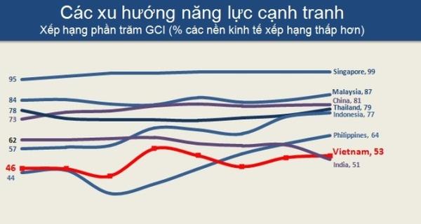 WEF: Việt Nam phải tận dụng đòn bẩy ASEAN như một cơ hội