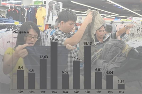 4 nguyên nhân khiến CPI 2014 tăng thấp nhất 10 năm