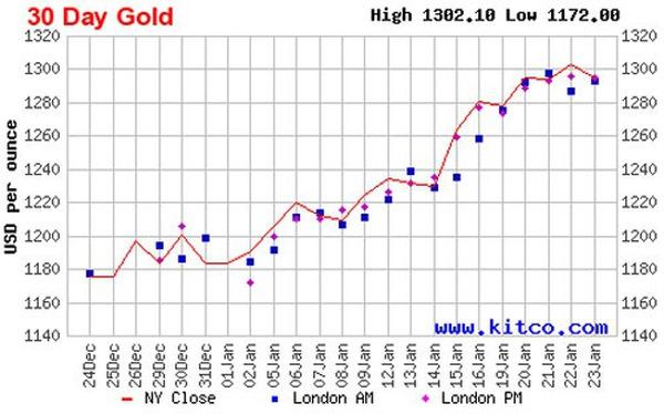 Giá vàng tuần tới: Đà tăng sẽ chững lại?