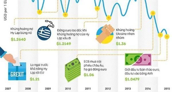 """[Infographic] Sự """"sụp đổ"""" của đồng euro"""
