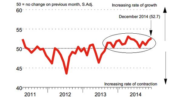 Tăng trưởng 16 tháng liên tiếp, Chỉ số PMI lên mức 52,7 điểm