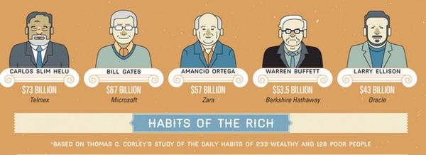 [Infographic] Thói quen của những người giàu có nhất trên thế giới