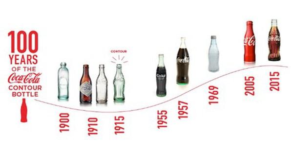 [Ảnh] 100 năm 'biến hình' của chai thủy tinh Coca Cola