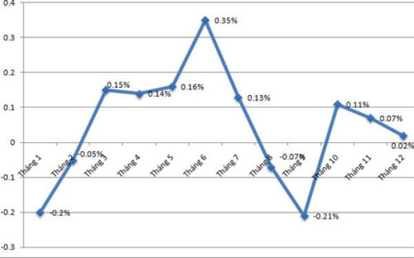CPI thấp, kinh tế tăng trưởng tốt là thành công của nền kinh tế Việt Nam