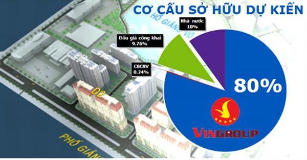 Tại sao Vingroup muốn mua 80% cổ phần Triển lãm Giảng Võ?