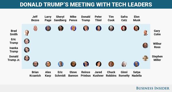 Bàn tròn toàn lãnh đạo, doanh nhân siêu cấp cùng với ông Trump