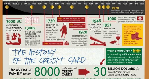 Toàn bộ lịch sử thẻ tín dụng được tái hiện qua video này!
