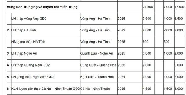 Cà Ná - Ninh Thuận sẽ có nhà máy thép nhưng chưa biết chủ đầu tư là ai?