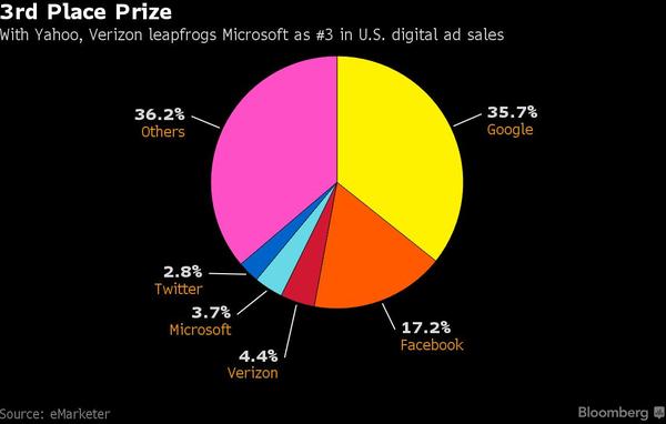 Thâu tóm Yahoo, Verizon vẫn là kẻ đứng sau Google và Facebook