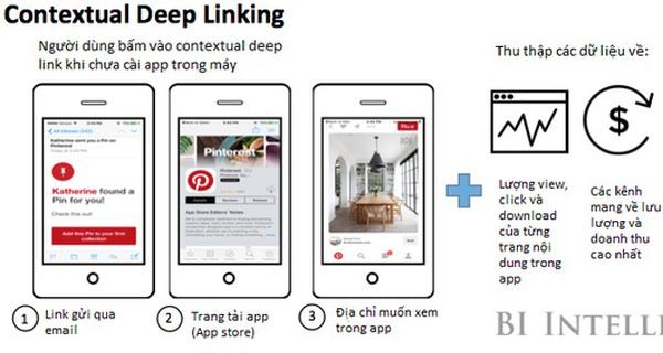 Giải ngố về deep link: Tại sao deep link lại có ý nghĩa quan trọng trong marketing các ứng dụng mobile?