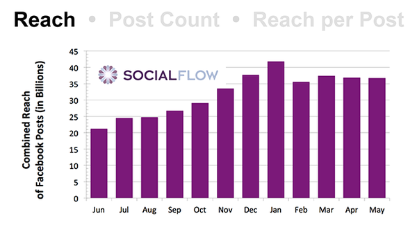 Tin buồn cho các fanpage: theo thống kê, lượng tiếp cận trên Facebook đã giảm 42%