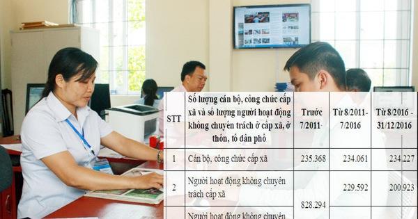 Gần 1,3 triệu cán bộ thôn, xã: Mỗi năm 32.400 tỷ tiền lương